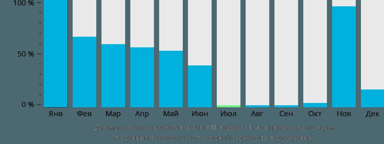 Динамика поиска авиабилетов из Санкт-Петербурга в Кота-Кинабалу по месяцам