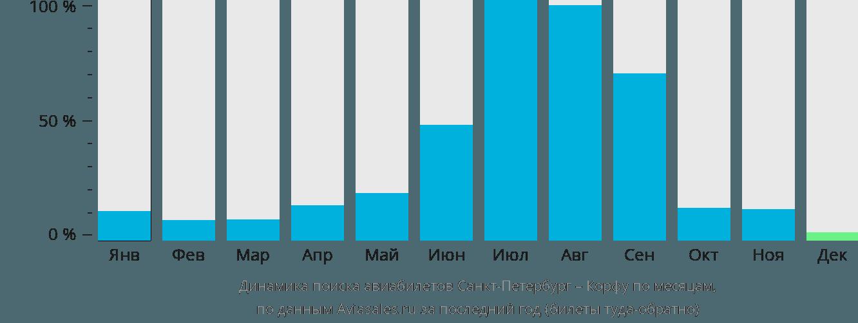 Динамика поиска авиабилетов из Санкт-Петербурга на Корфу по месяцам