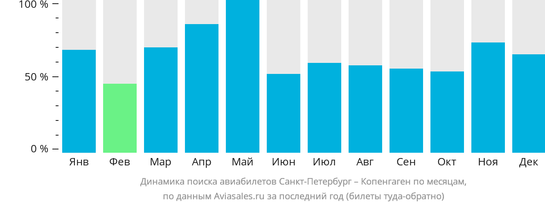 Динамика поиска авиабилетов из Санкт-Петербурга в Копенгаген по месяцам