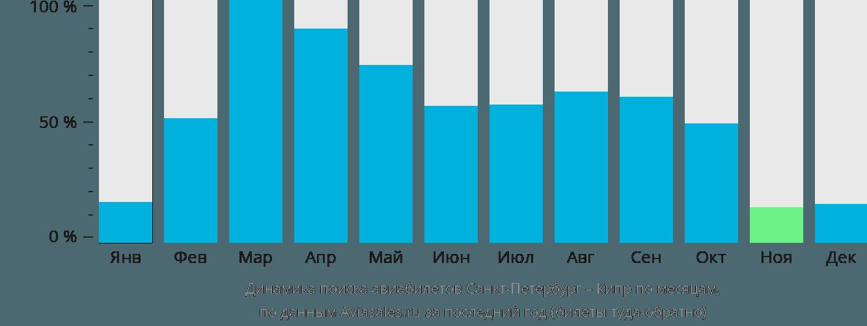 Динамика поиска авиабилетов из Санкт-Петербурга на Кипр по месяцам