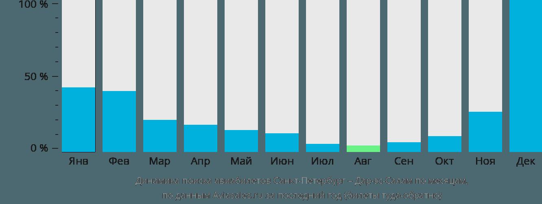 Динамика поиска авиабилетов из Санкт-Петербурга в Дар-эс-Салам по месяцам