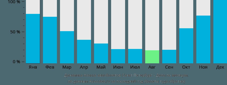 Динамика поиска авиабилетов из Санкт-Петербурга в Дели по месяцам