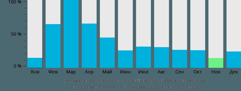 Динамика поиска авиабилетов из Санкт-Петербурга в Германию по месяцам