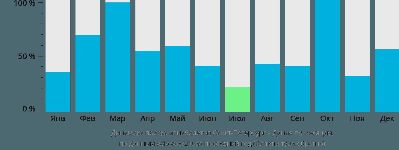 Динамика поиска авиабилетов из Санкт-Петербурга в Данию по месяцам