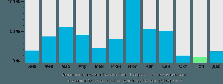 Динамика поиска авиабилетов из Санкт-Петербурга в Алжир по месяцам