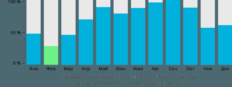 Динамика поиска авиабилетов из Санкт-Петербурга в Эрджан по месяцам