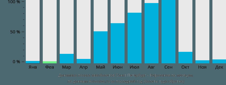 Динамика поиска авиабилетов из Санкт-Петербурга в Кефалинию по месяцам