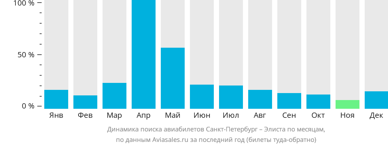 Динамика поиска авиабилетов из Санкт-Петербурга в Элисту по месяцам
