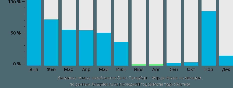 Динамика поиска авиабилетов из Санкт-Петербурга в Фор-де-Франс по месяцам