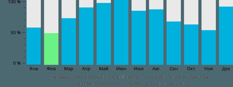 Динамика поиска авиабилетов из Санкт-Петербурга во Франкфурт-на-Майне по месяцам