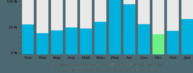 Динамика поиска авиабилетов из Санкт-Петербурга в Бишкек по месяцам
