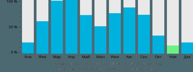 Динамика поиска авиабилетов из Санкт-Петербурга в Грузию по месяцам
