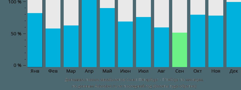 Динамика поиска авиабилетов из Санкт-Петербурга в Гётеборг по месяцам