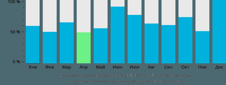 Динамика поиска авиабилетов из Санкт-Петербурга в Грозный по месяцам