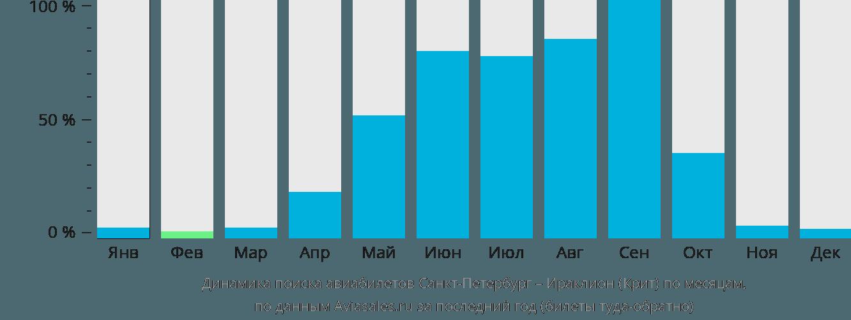 Динамика поиска авиабилетов из Санкт-Петербурга в Ираклион (Крит) по месяцам