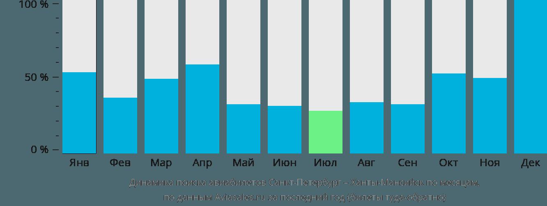 Динамика поиска авиабилетов из Санкт-Петербурга в Ханты-Мансийск по месяцам