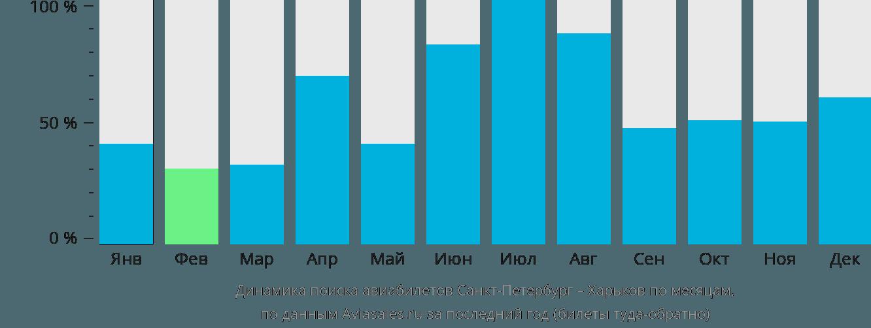 Динамика поиска авиабилетов из Санкт-Петербурга в Харьков по месяцам