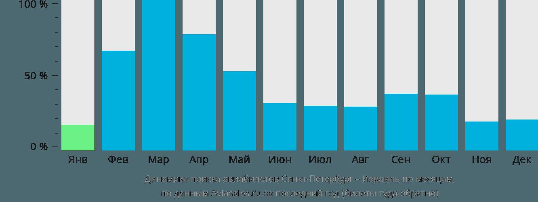 Динамика поиска авиабилетов из Санкт-Петербурга в Израиль по месяцам