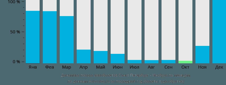 Динамика поиска авиабилетов из Санкт-Петербурга в Инсбрук по месяцам