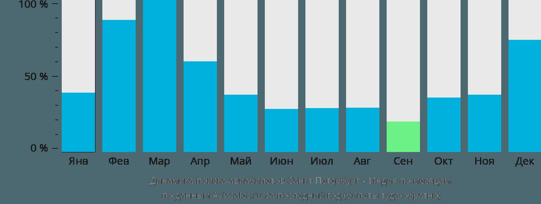 Динамика поиска авиабилетов из Санкт-Петербурга в Индию по месяцам