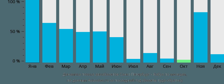 Динамика поиска авиабилетов из Санкт-Петербурга в Кабул по месяцам