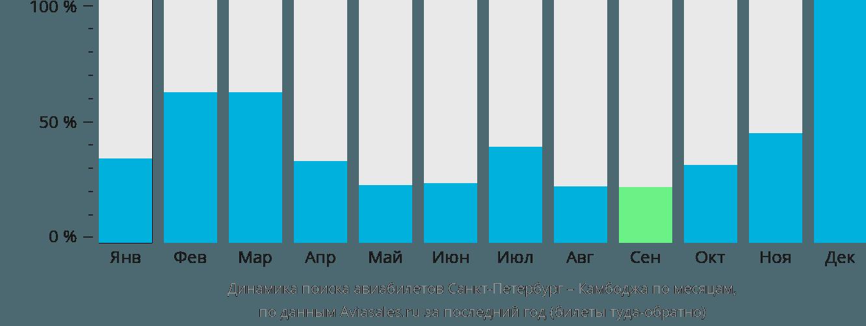 Динамика поиска авиабилетов из Санкт-Петербурга в Камбоджу по месяцам