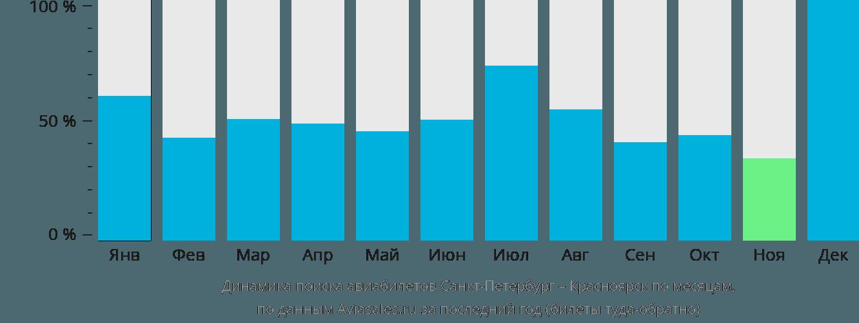 Динамика поиска авиабилетов из Санкт-Петербурга в Красноярск по месяцам
