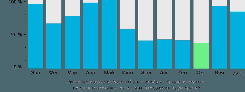 Динамика поиска авиабилетов из Санкт-Петербурга в Краков по месяцам