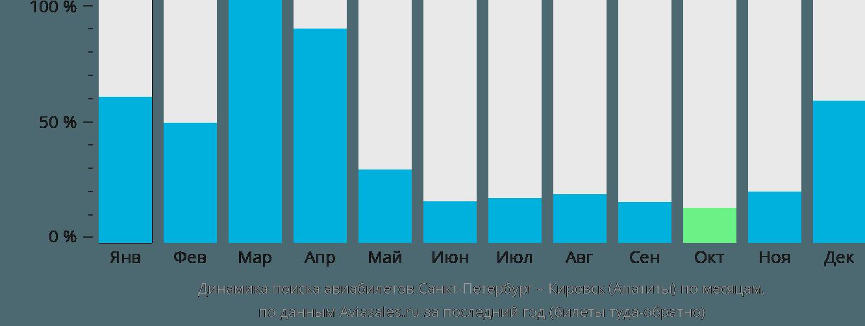 Динамика поиска авиабилетов из Санкт-Петербурга в Кировск по месяцам