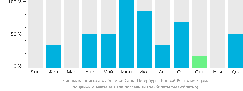 Динамика поиска авиабилетов из Санкт-Петербурга в Кривой Рог по месяцам