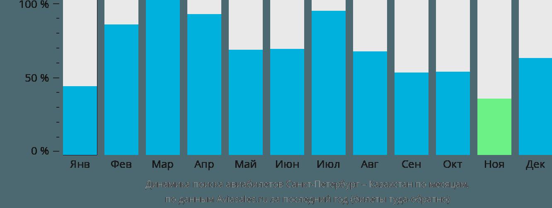 Динамика поиска авиабилетов из Санкт-Петербурга в Казахстан по месяцам