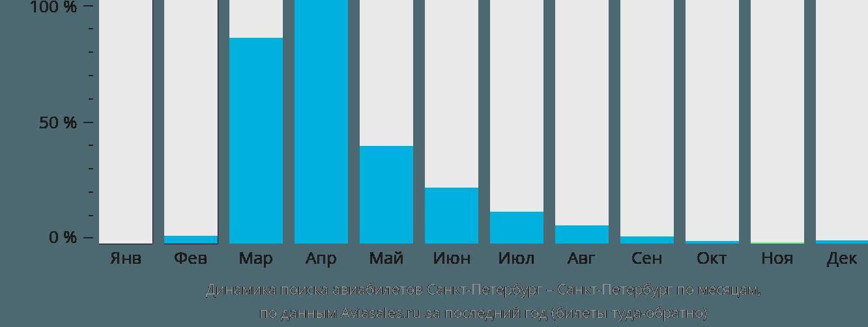 Динамика поиска авиабилетов из Санкт-Петербурга в Санкт-Петербург по месяцам