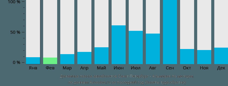 Динамика поиска авиабилетов из Санкт-Петербурга в Альмерию по месяцам