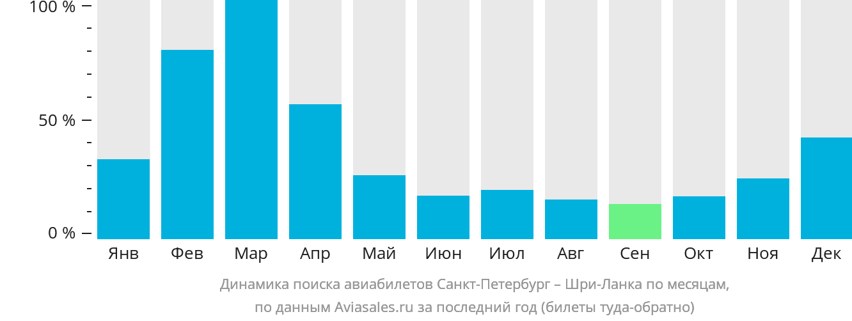 Динамика поиска авиабилетов из Санкт-Петербурга на Шри-Ланку по месяцам
