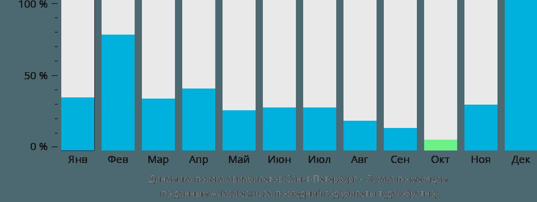 Динамика поиска авиабилетов из Санкт-Петербурга в Лусаку по месяцам