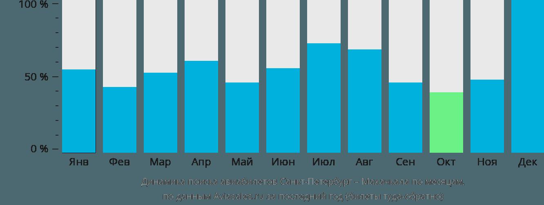 Динамика поиска авиабилетов из Санкт-Петербурга в Махачкалу по месяцам