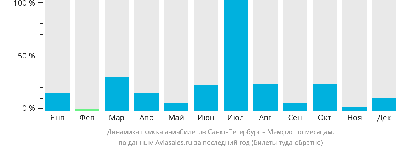 Динамика поиска авиабилетов из Санкт-Петербурга в Мемфис по месяцам