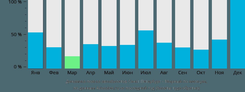 Динамика поиска авиабилетов из Санкт-Петербурга в Мирный по месяцам