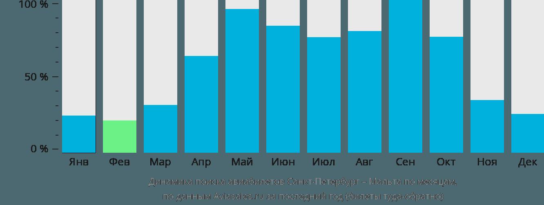 Динамика поиска авиабилетов из Санкт-Петербурга на Мальту по месяцам