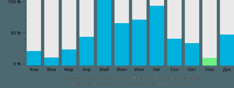 Динамика поиска авиабилетов из Санкт-Петербурга в Монпелье по месяцам