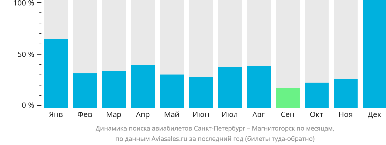 Динамика поиска авиабилетов из Санкт-Петербурга в Магнитогорск по месяцам