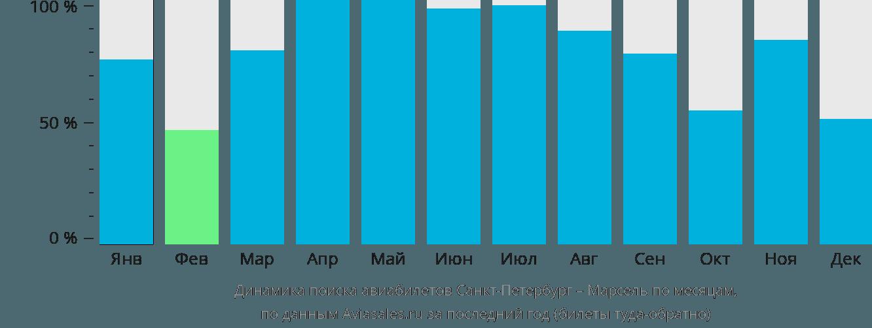Динамика поиска авиабилетов из Санкт-Петербурга в Марсель по месяцам