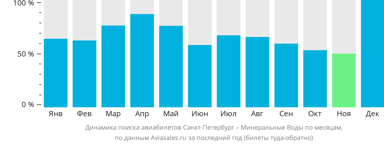 Динамика поиска авиабилетов из Санкт-Петербурга в Минеральные воды по месяцам