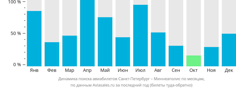Динамика поиска авиабилетов из Санкт-Петербурга в Миннеаполис по месяцам