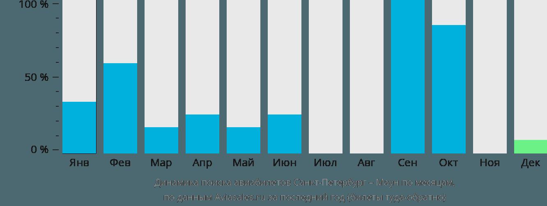 Динамика поиска авиабилетов из Санкт-Петербурга в Маун по месяцам