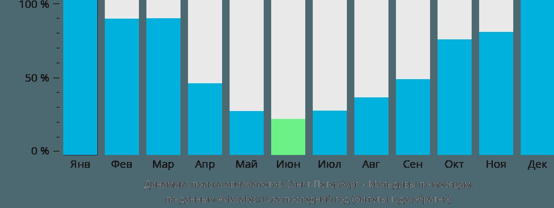 Динамика поиска авиабилетов из Санкт-Петербурга на Мальдивы по месяцам