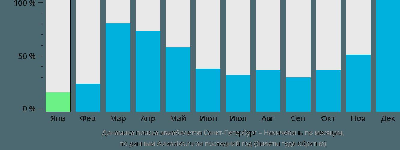 Динамика поиска авиабилетов из Санкт-Петербурга в Нахичевань по месяцам