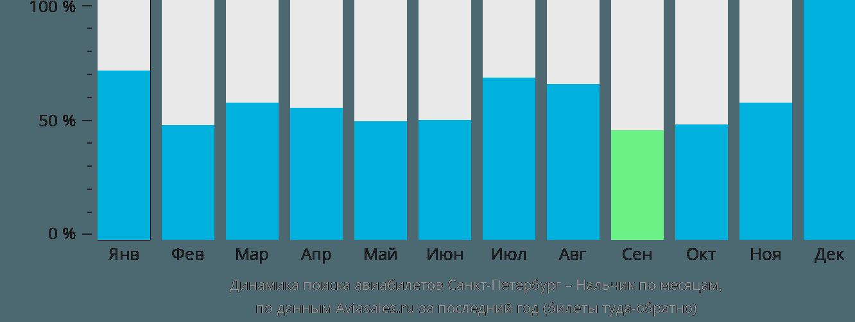 Динамика поиска авиабилетов из Санкт-Петербурга в Нальчик по месяцам