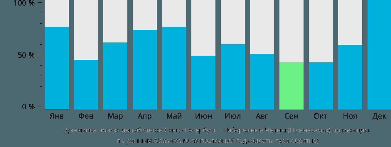 Динамика поиска авиабилетов из Санкт-Петербурга в Нижнекамск по месяцам