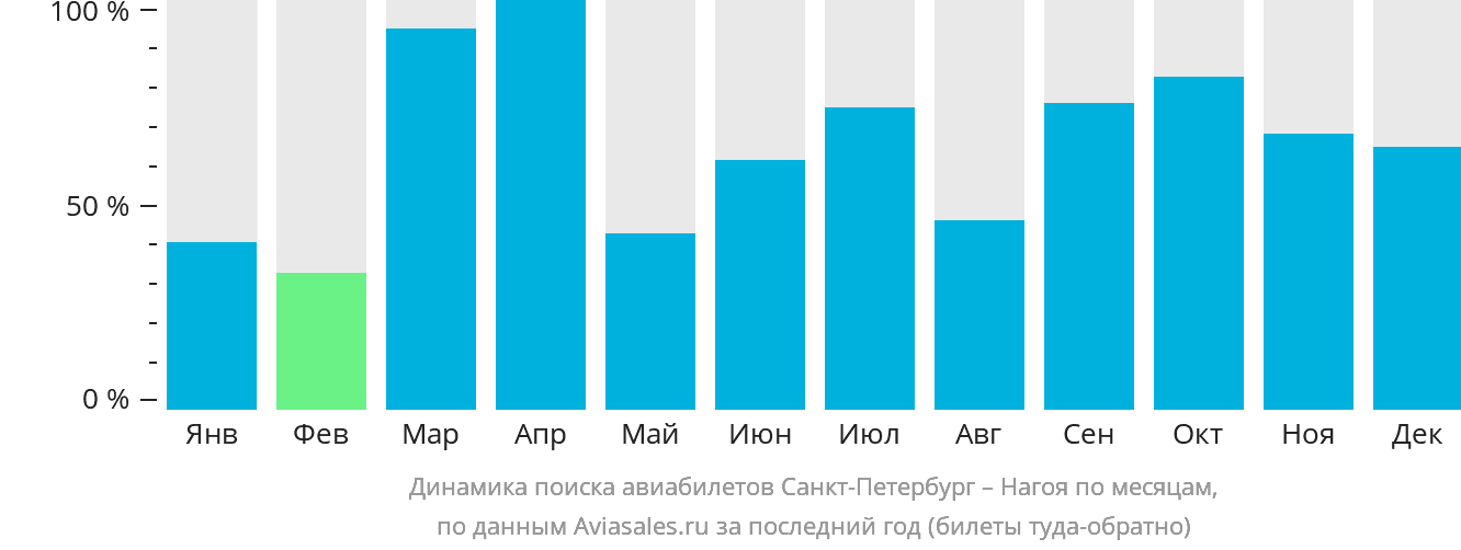 https://generator.aviasales.ru/charts/chart_searches_by_months_LED_NGO_with_return.png